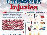 Be safe with holiday fireworks